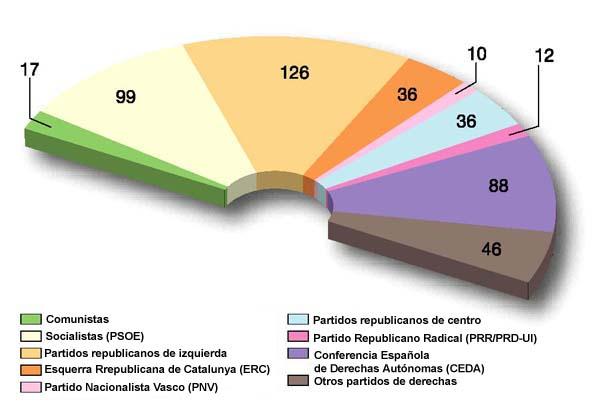 elecciones_19363